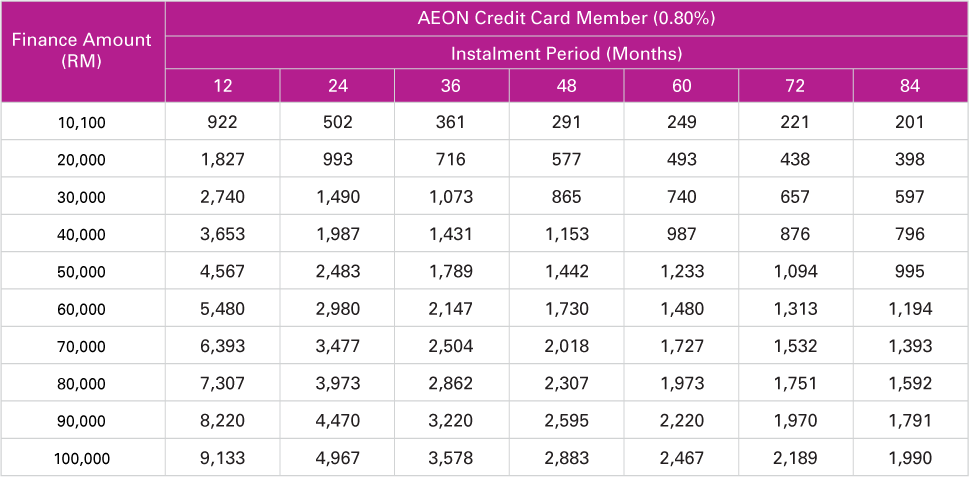 tap here to see the instalment table over rm10000 for aeon credit card members and aeon express card members